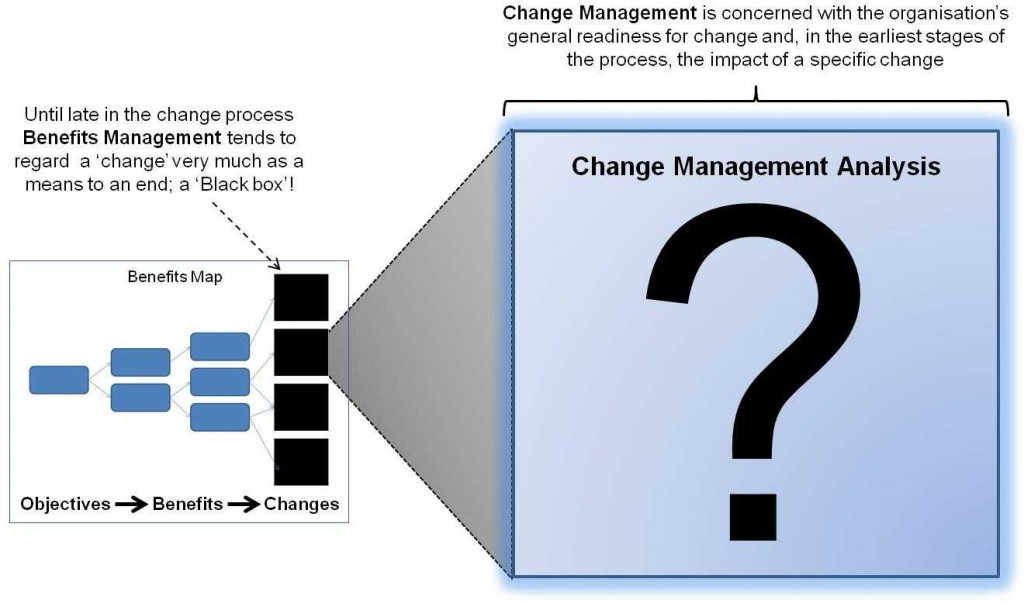 Organisational Change Management Archives